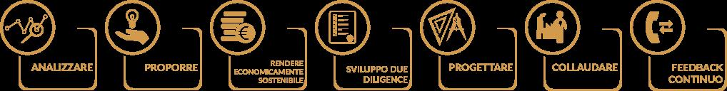 analiz_prop_svilup