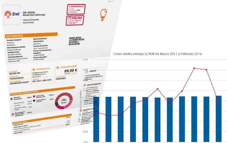 bill audit bolletta energia